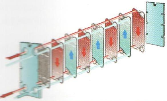 Схема подачи теплоносителя в теплообменник