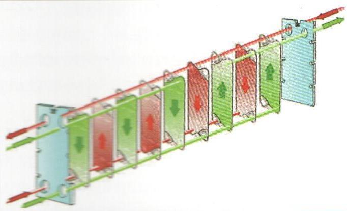 Схема движения греющей среды в теплообменнике